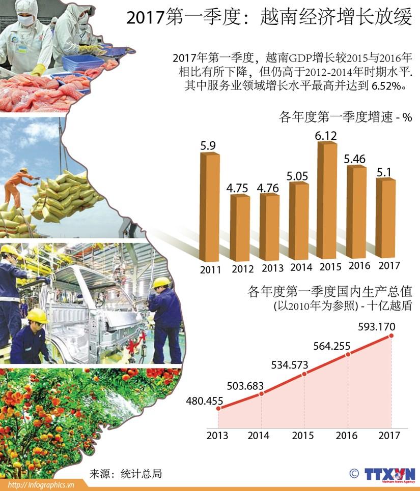 2017第一季度:越南经济增长放缓 hinh anh 1