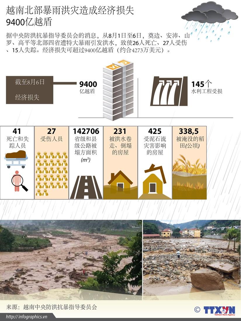 图表新闻:越南北部暴雨洪灾造成经济损失9400亿越盾 hinh anh 1