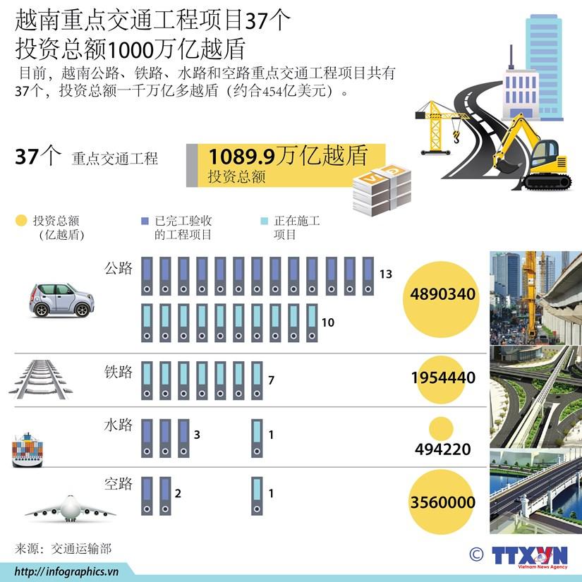 图表新闻:越南重点交通工程项目37个 投资总额1000万亿越盾 hinh anh 1