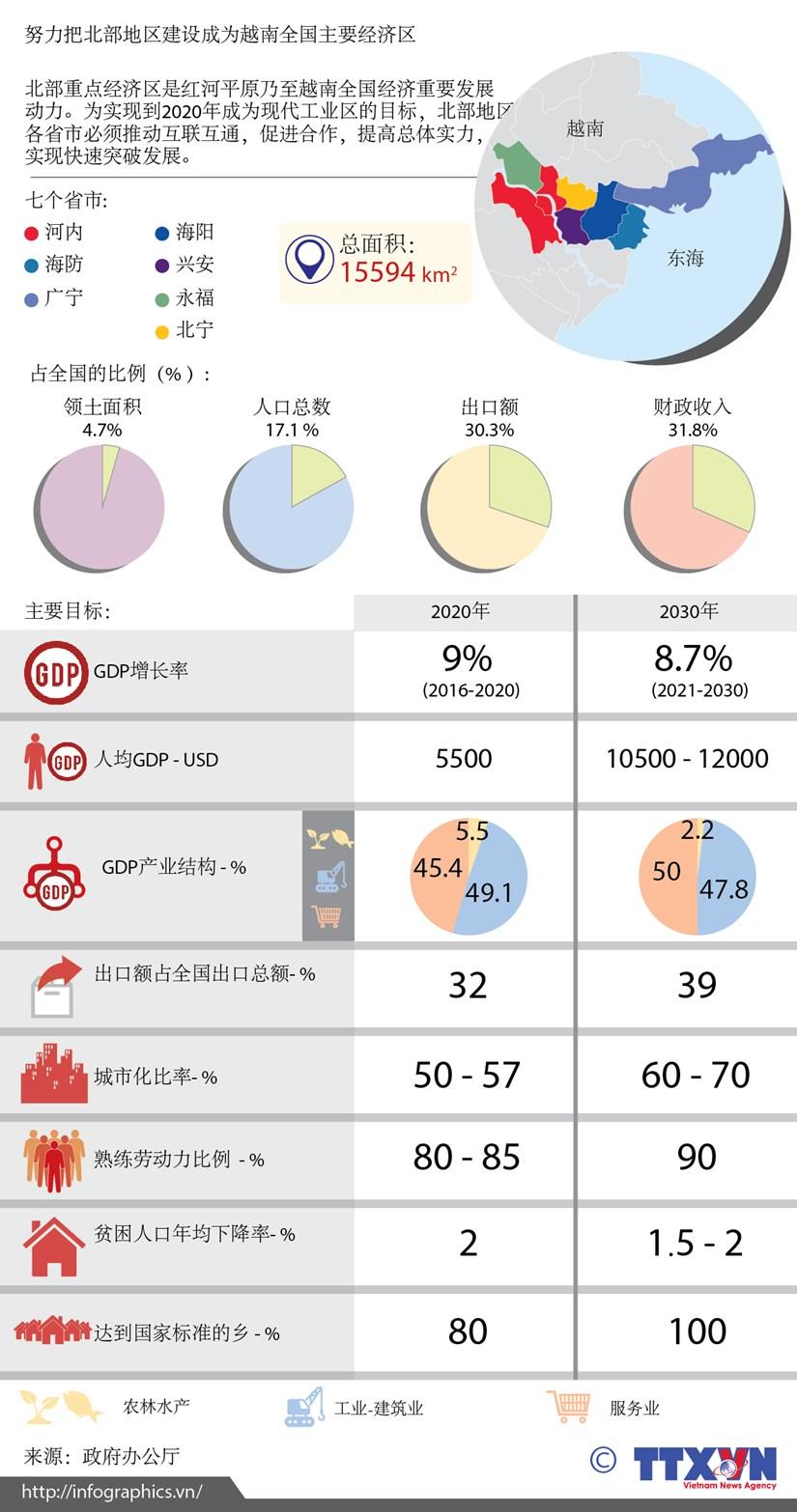 图表新闻:努力把北部地区建设成为越南全国主要经济区 hinh anh 1