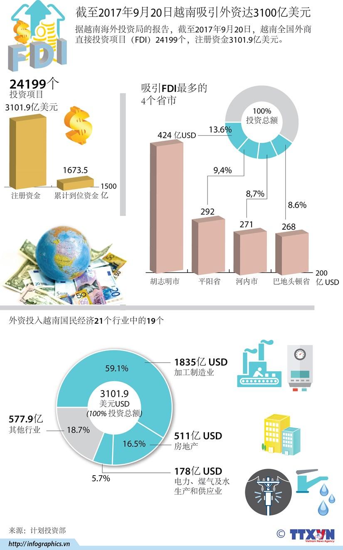 图表新闻:截至2017年9月20日越南吸引外资达3100亿美元 hinh anh 1