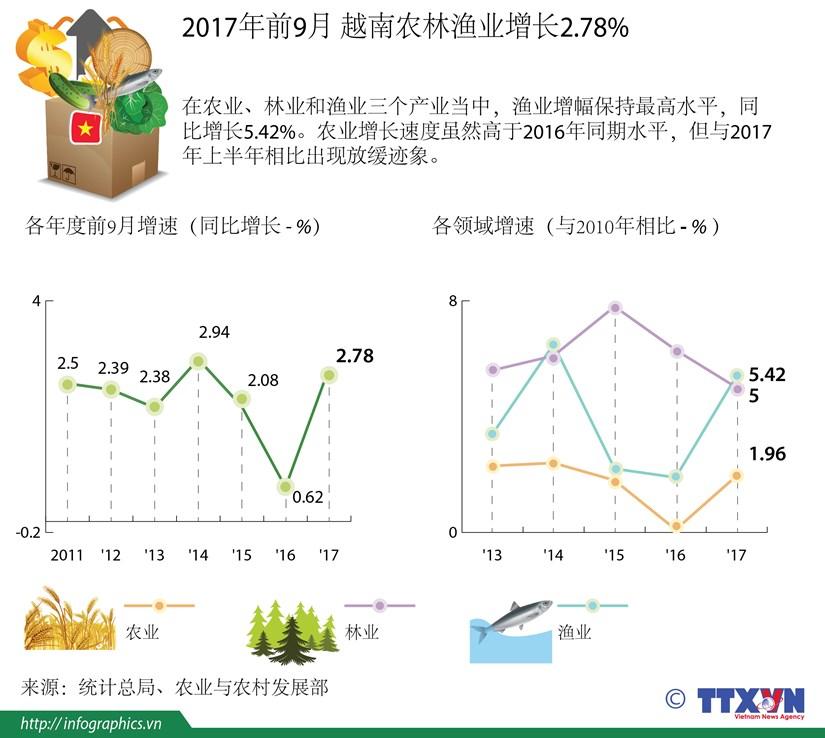 图表新闻:2017年前9月越南农林渔业增长2.78% hinh anh 1