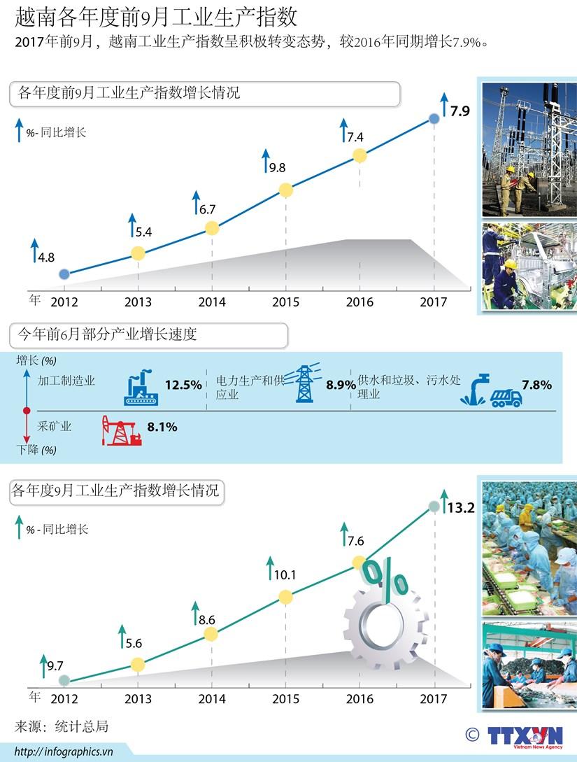 图表新闻:越南各年度前9月工业生产指数 hinh anh 1