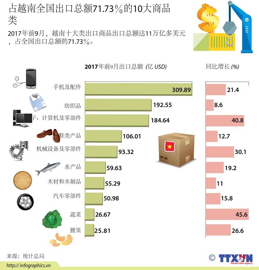图表新闻:占越南全国出口总额71.73%的10大商品类 hinh anh 1