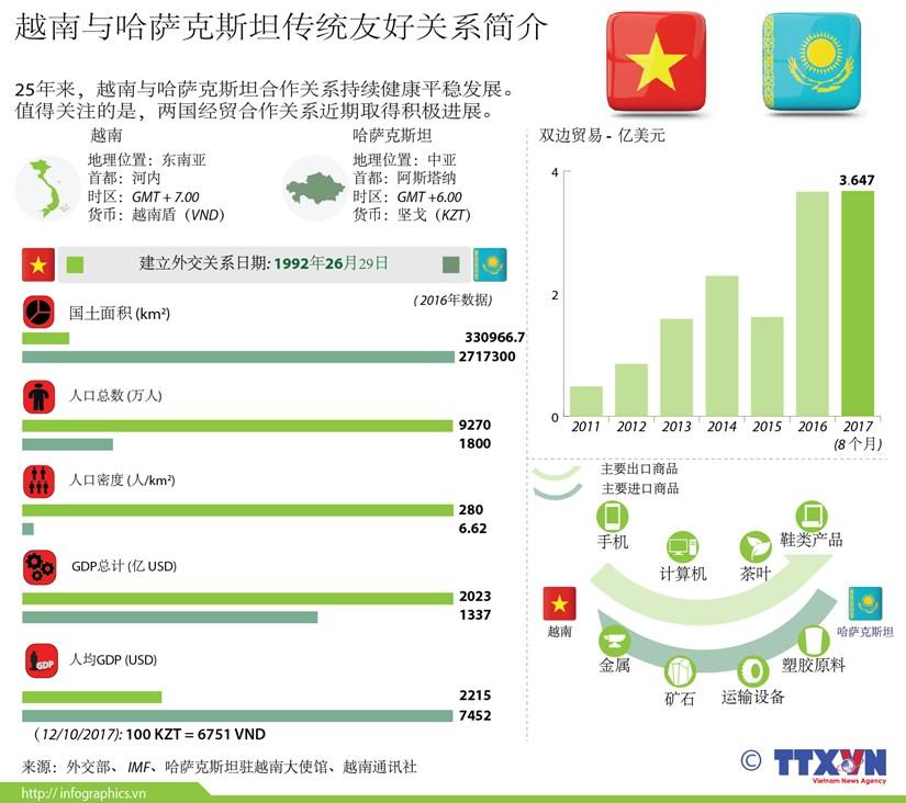 图表新闻:越南与哈萨克斯坦传统友好关系简介 hinh anh 1