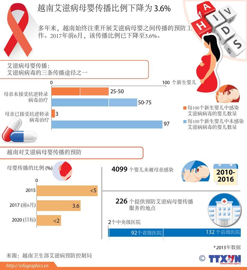 图表新闻:越南艾滋病母婴传播比例下降为 3.6% hinh anh 1