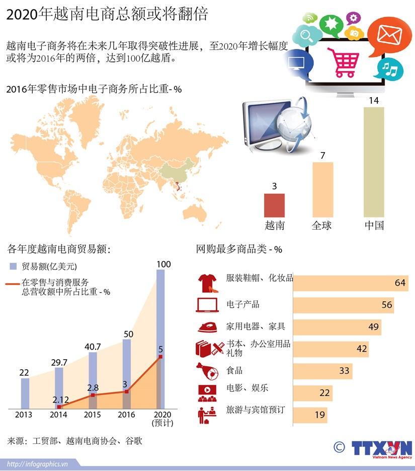 图表新闻:2020年越南电商总额或将翻倍 hinh anh 1