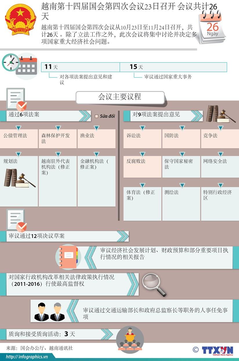 图表新闻:越南第十四届国会第四次会议23日召开 会议共计26天 hinh anh 1