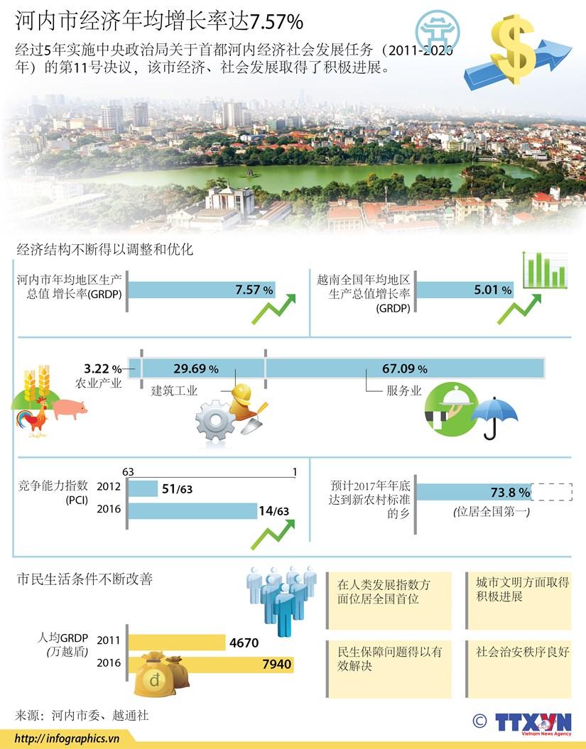 图表新闻:河内市经济年均增长率达7.57% hinh anh 1