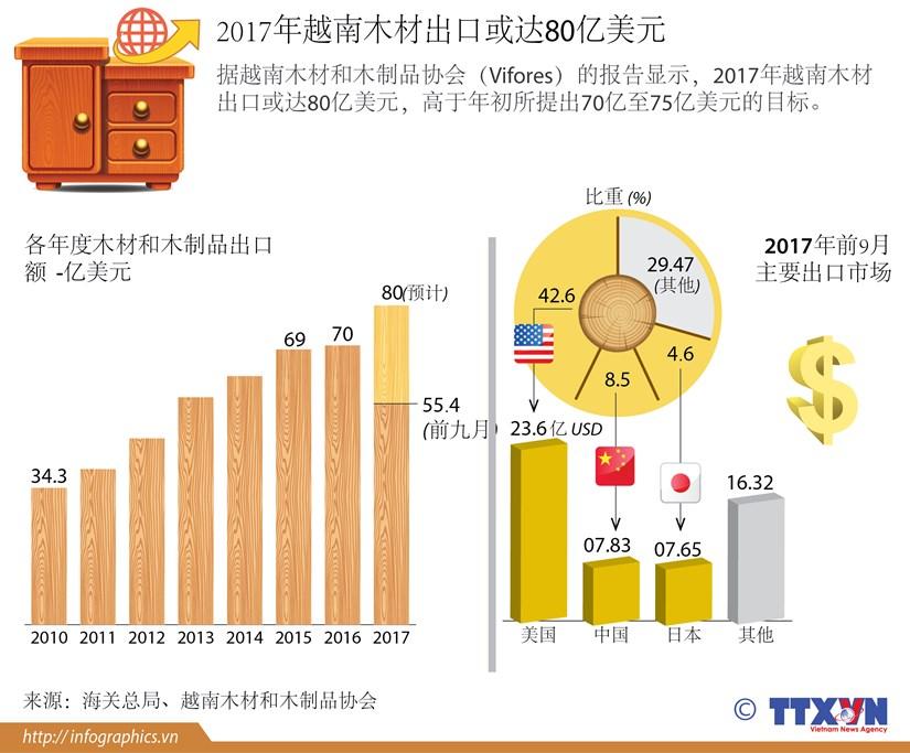 图表新闻:2017年越南木材出口或达80亿美元 hinh anh 1