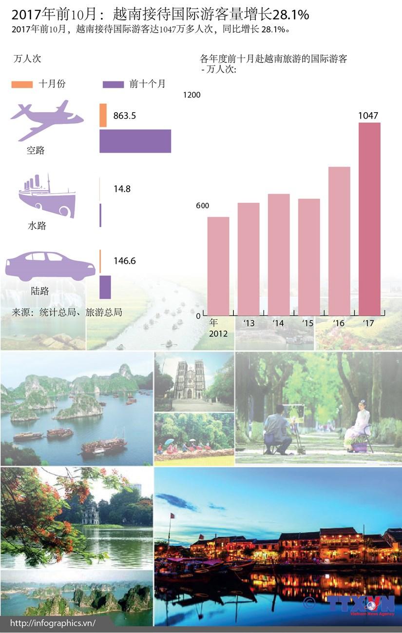 图表新闻:2017年前10月越南接待国际游客量增长28.1% hinh anh 1