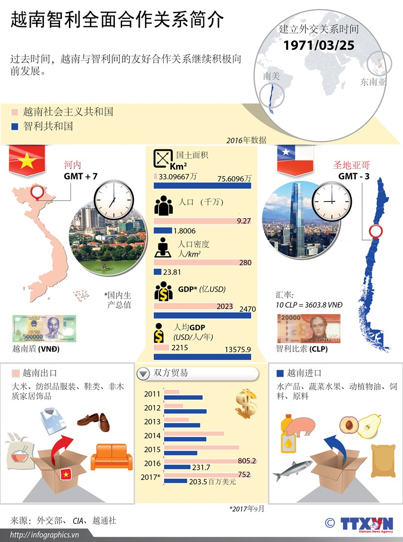 图表新闻:越南智利全面合作关系简介 hinh anh 1