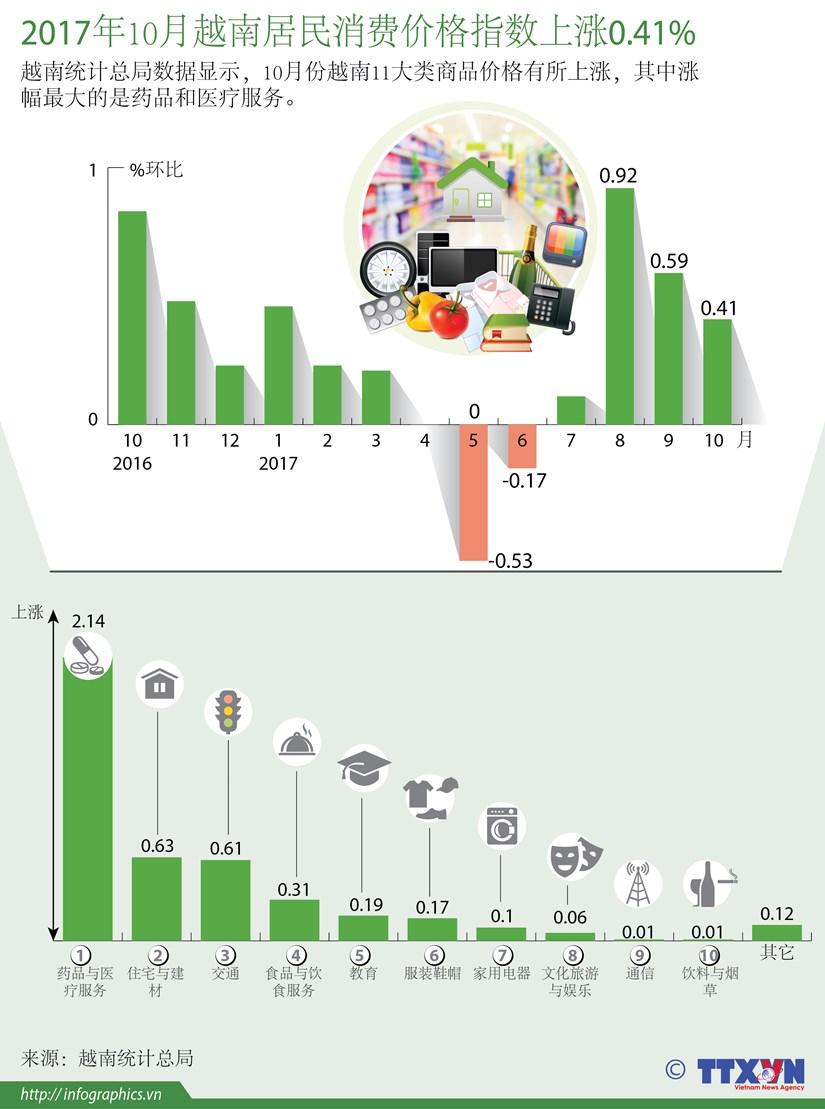 图表新闻:2017年10月越南居民消费价格指数上涨0.41% hinh anh 1