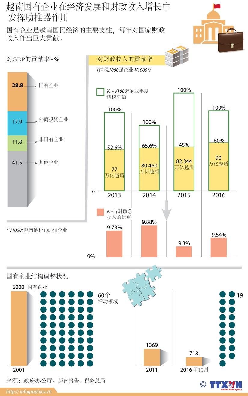 图表新闻:越南国有企业在经济发展和财政收入增长中发挥助推器作用 hinh anh 1