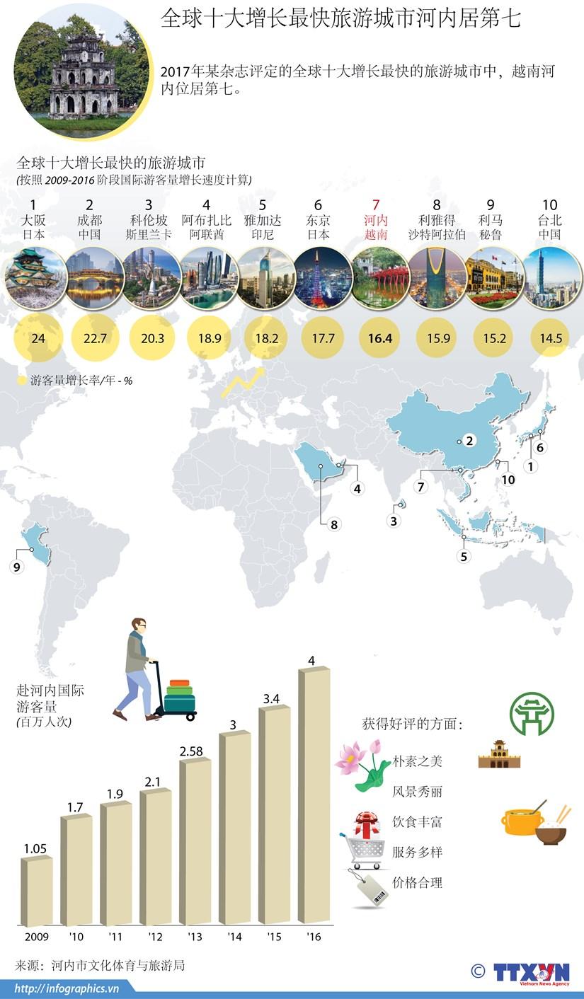图表新闻:全球十大增长最快旅游城市河内居第七 hinh anh 1