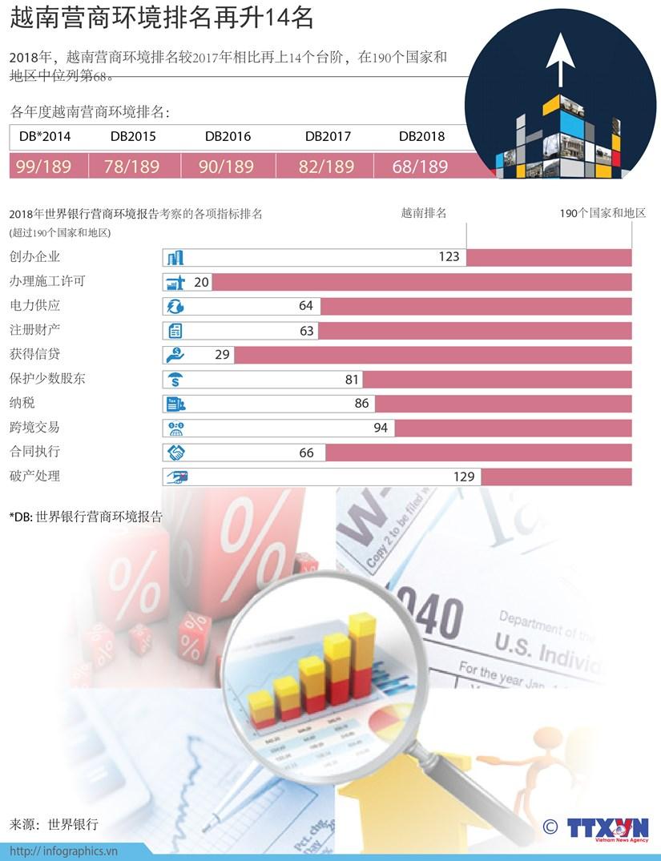 图表新闻:越南营商环境排名再升14名 hinh anh 1