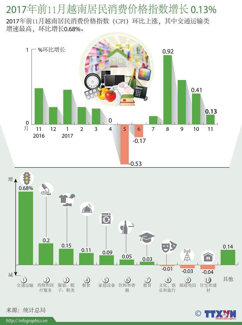 图表新闻:2017年前11月越南居民消费价格指数增长 0.13% hinh anh 1