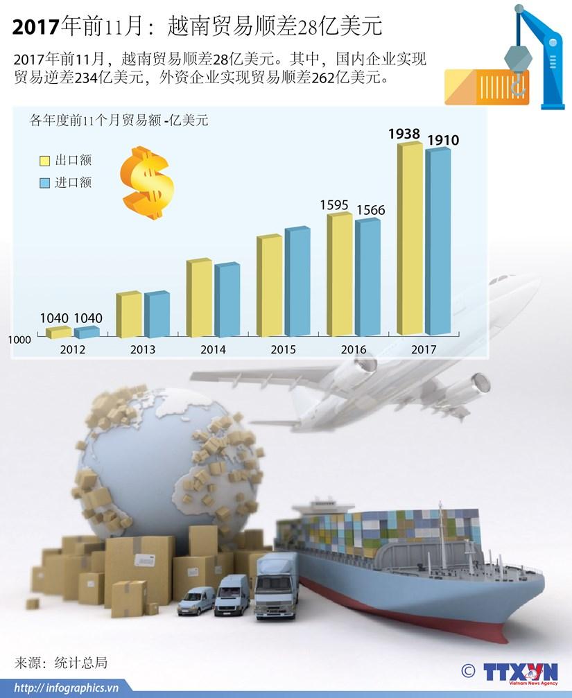 图表新闻:2017年前11月越南贸易顺差28亿美元 hinh anh 1