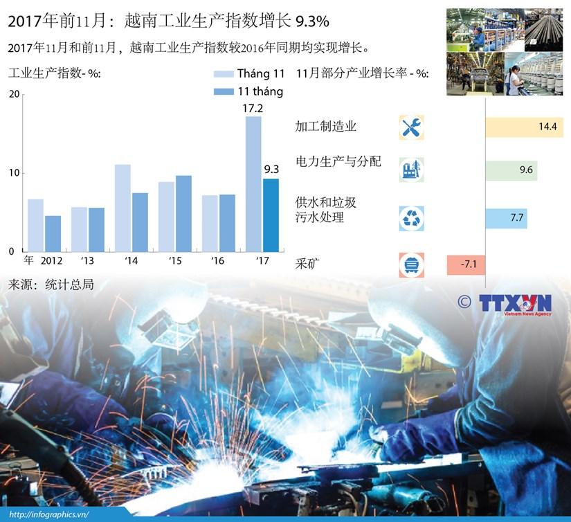 图表新闻:2017年前11月越南工业生产指数增长 9.3% hinh anh 1