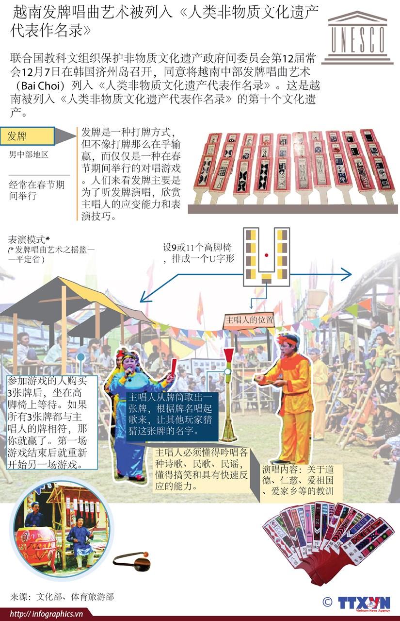图表新闻: 越南发牌唱曲艺术被列入《人类非物质文化遗产代表作名录》 hinh anh 1