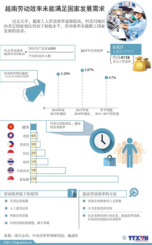 图表新闻:越南劳动效率未能满足国家发展需求 hinh anh 1