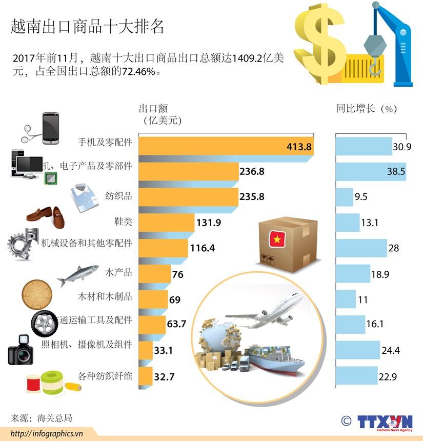 图表新闻:越南出口商品十大排名 hinh anh 1