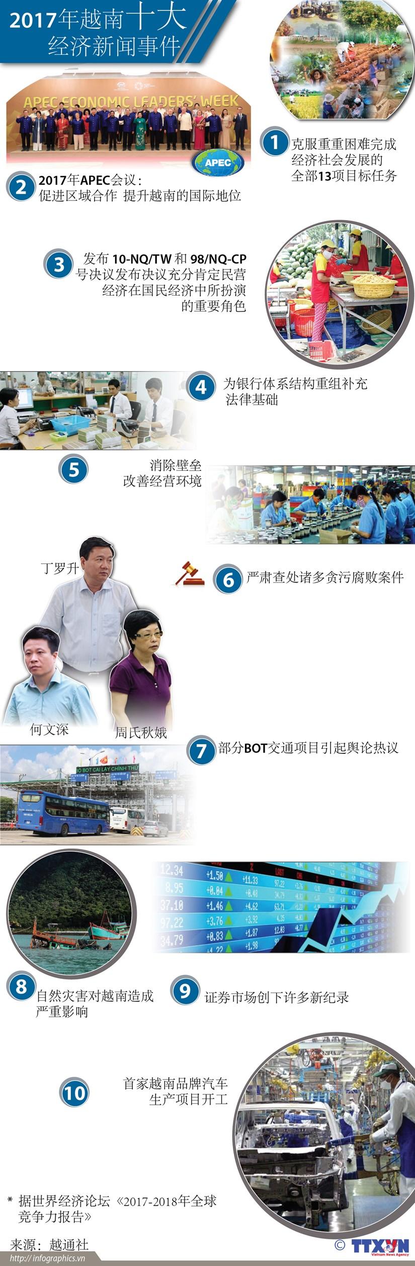 图表新闻:2017年越南十大经济新闻事件 hinh anh 1