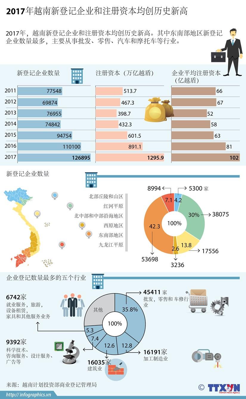 图表新闻:2017年越南新登记企业和注册资本均创历史新高 hinh anh 1