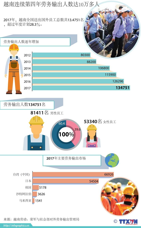 图表新闻:越南连续第四年劳务输出人数达10万多人 hinh anh 1
