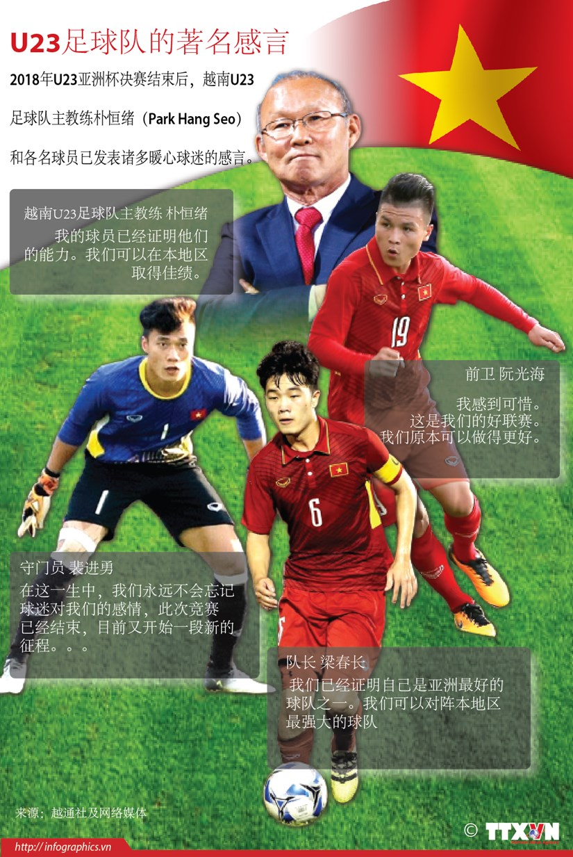 图表新闻:U23足球队的著名感言 hinh anh 1
