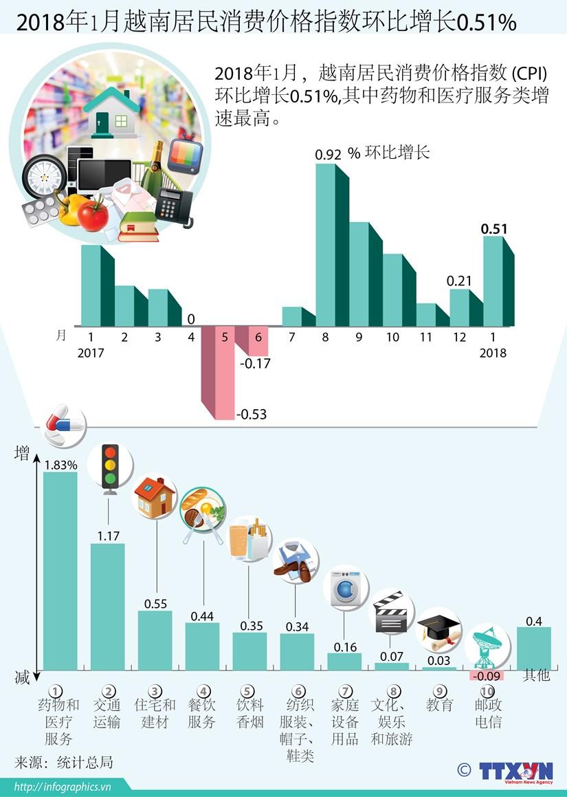 图表新闻:2018年1月越南居民消费价格指数环比增长0.51% hinh anh 1