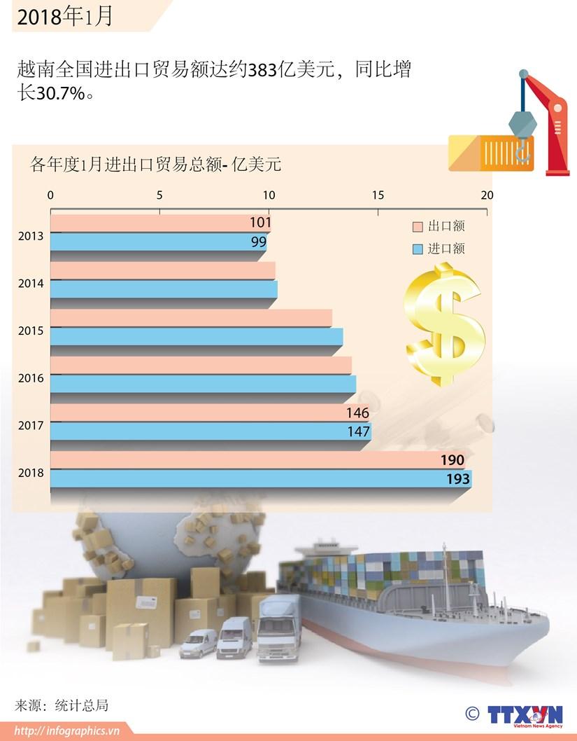 图表新闻:越南全国进出口贸易额同比增长30.7% hinh anh 1