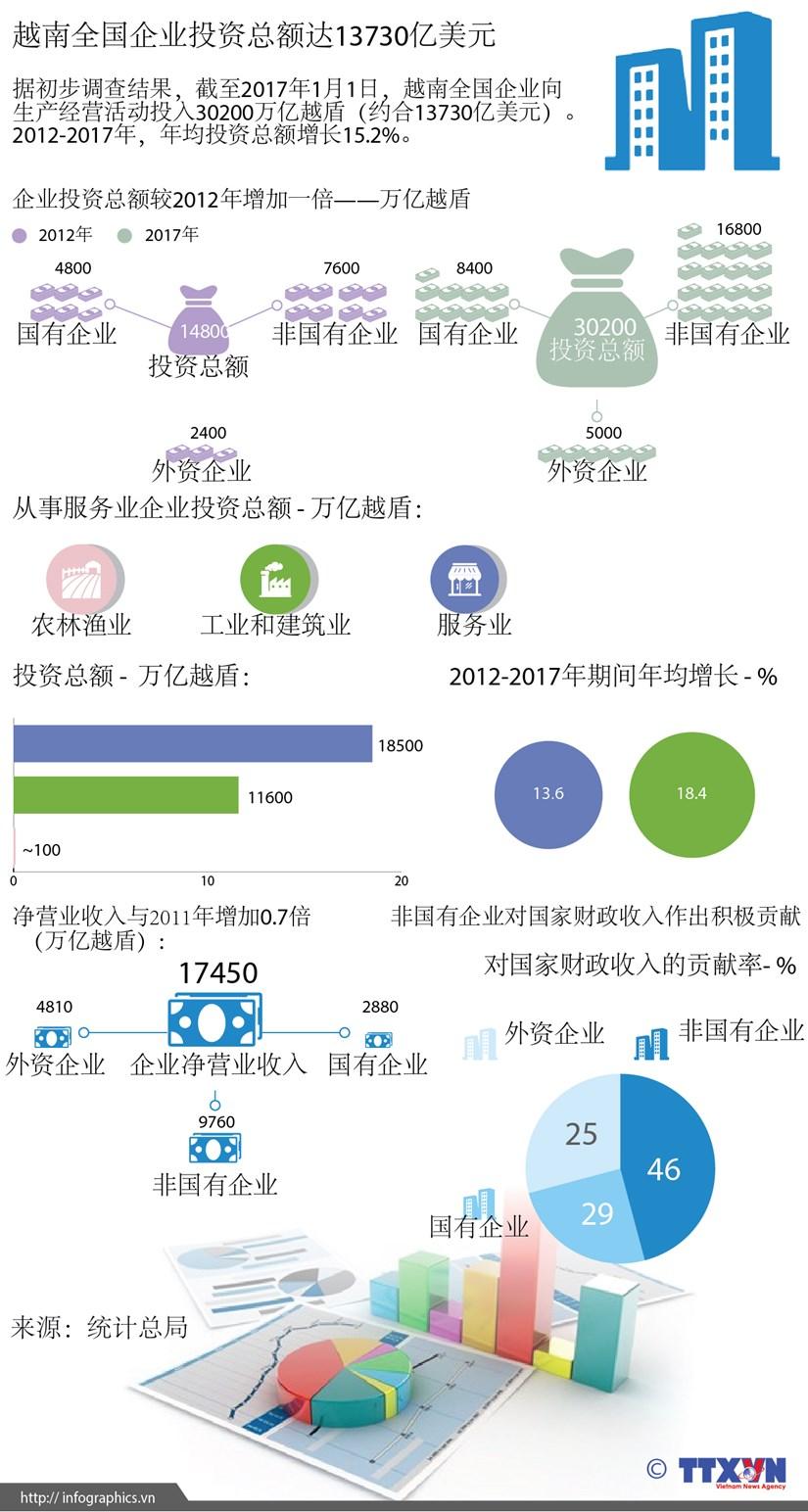 图表新闻:越南全国企业投资总额达13730亿美元 hinh anh 1