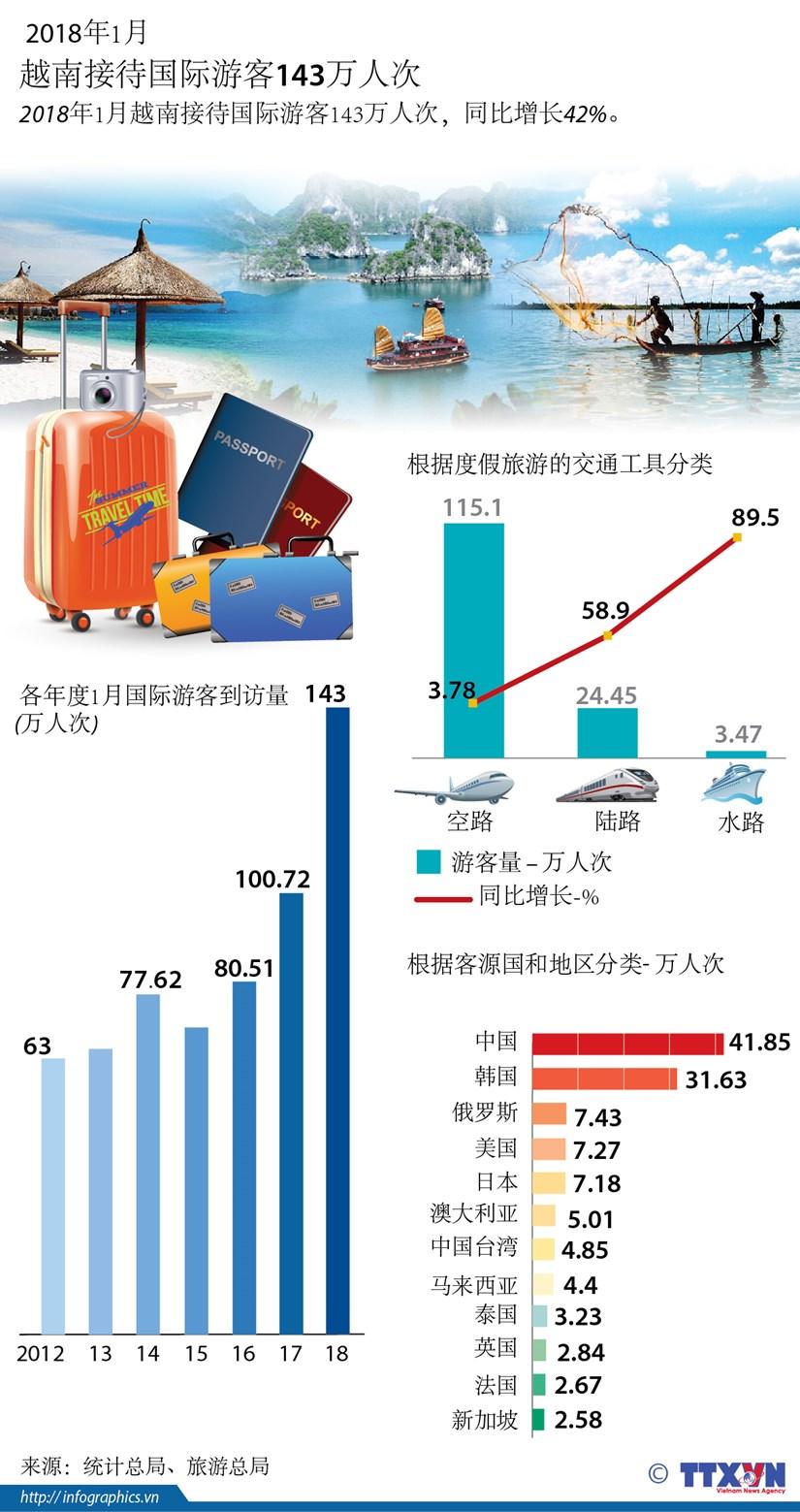 图表新闻: 2018年1月越南接待国际游客143万人次 hinh anh 1