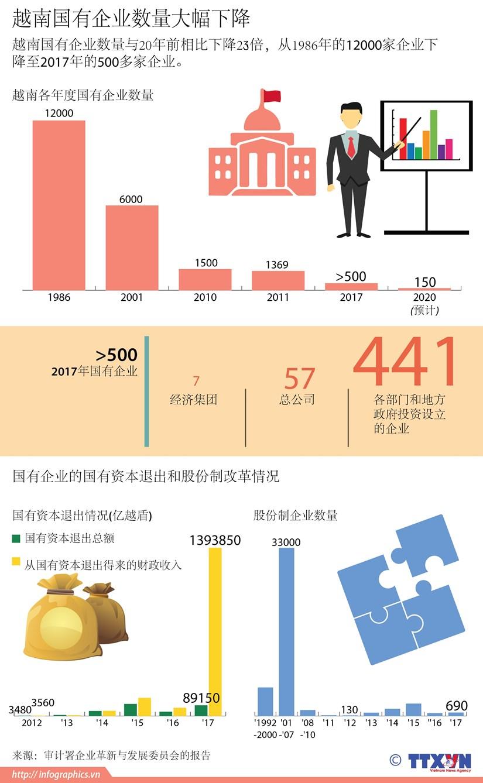 图表新闻:越南国有企业数量大幅下降 hinh anh 1