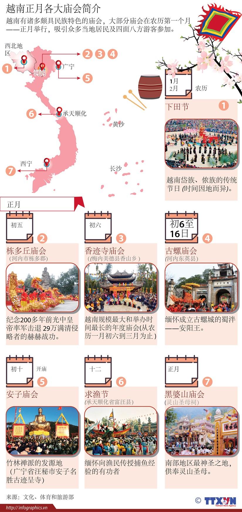图表新闻:越南正月各大庙会简介 hinh anh 1