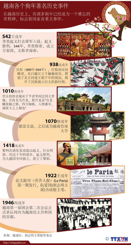 图表新闻:越南各个狗年著名历史事件 hinh anh 1