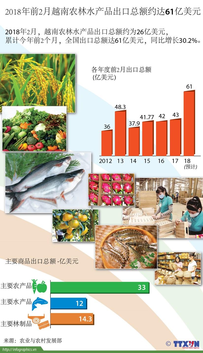 图表新闻:2018年前2月越南农林水产品出口总额约达61亿美元 hinh anh 1