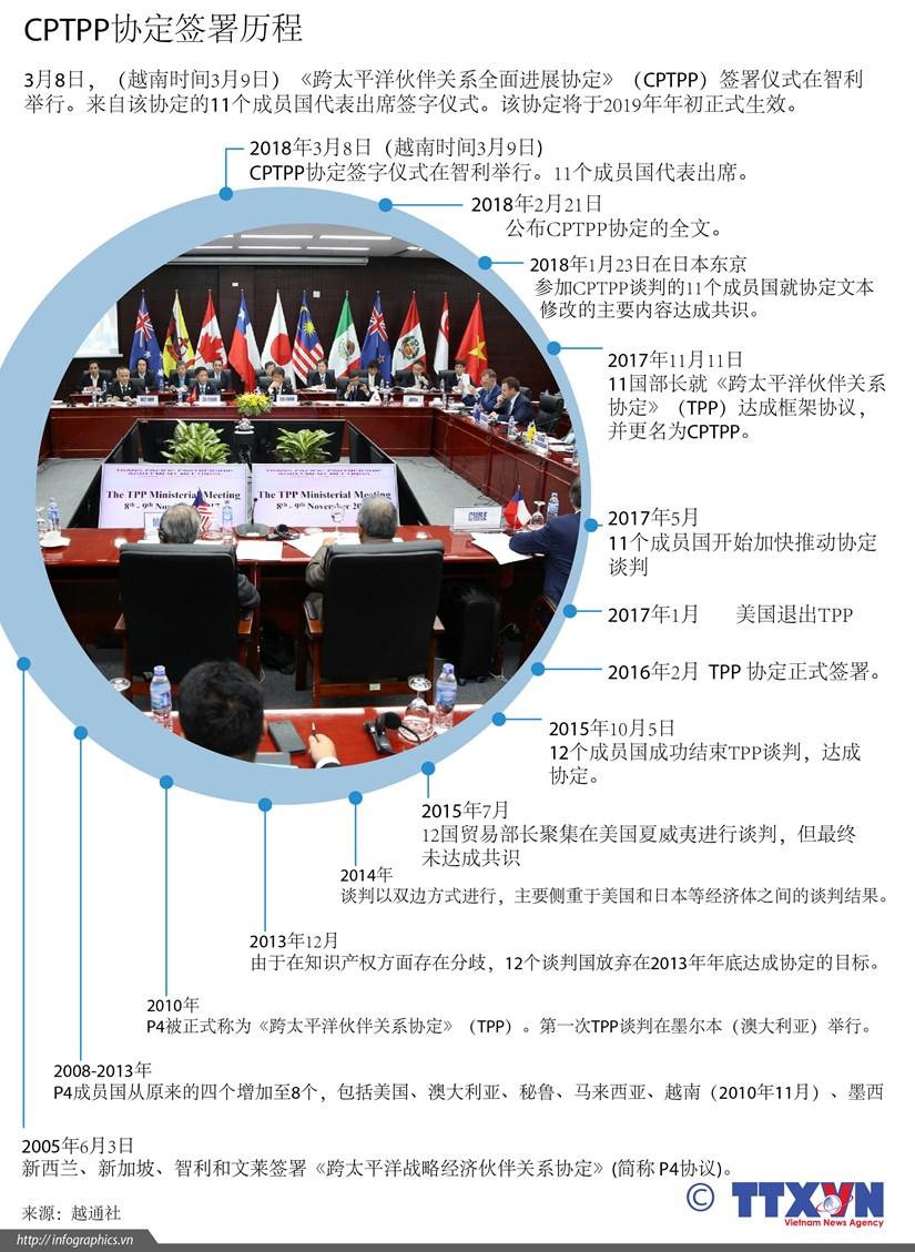 图表新闻:CPTPP协定签署历程 hinh anh 1