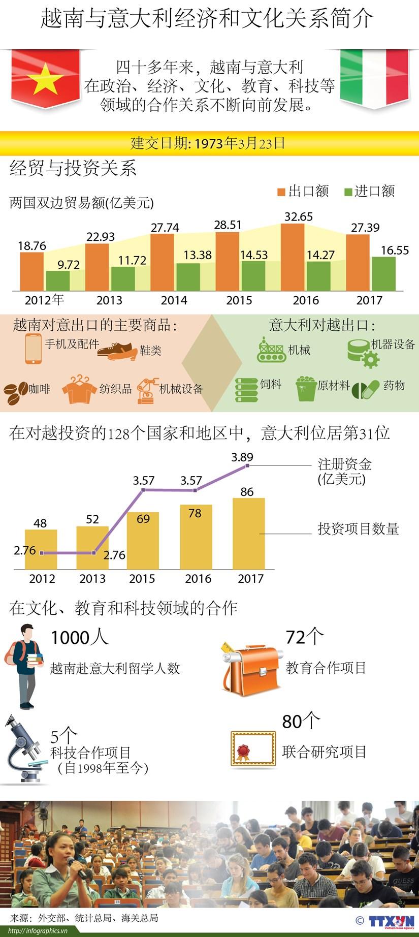 图表新闻:越南与意大利经济和文化关系简介 hinh anh 1