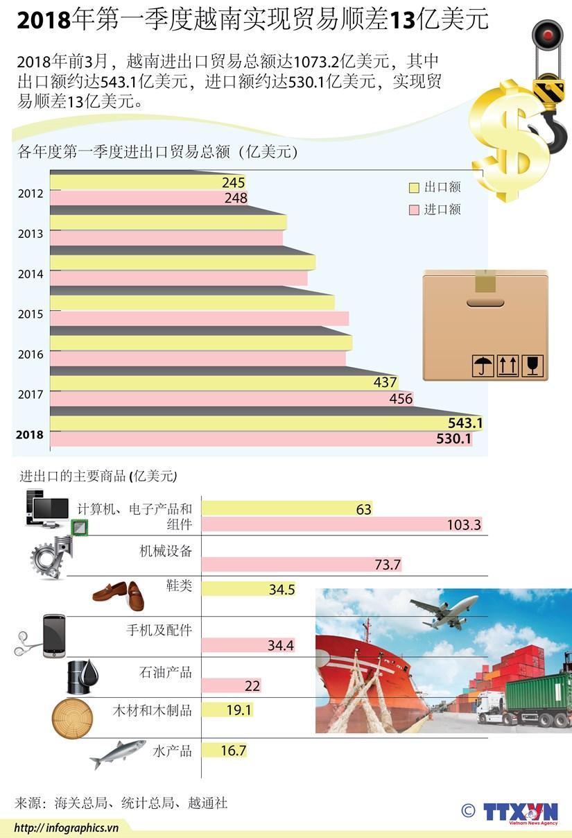 图表新闻:2018年第一季度越南实现贸易顺差13亿美元 hinh anh 1
