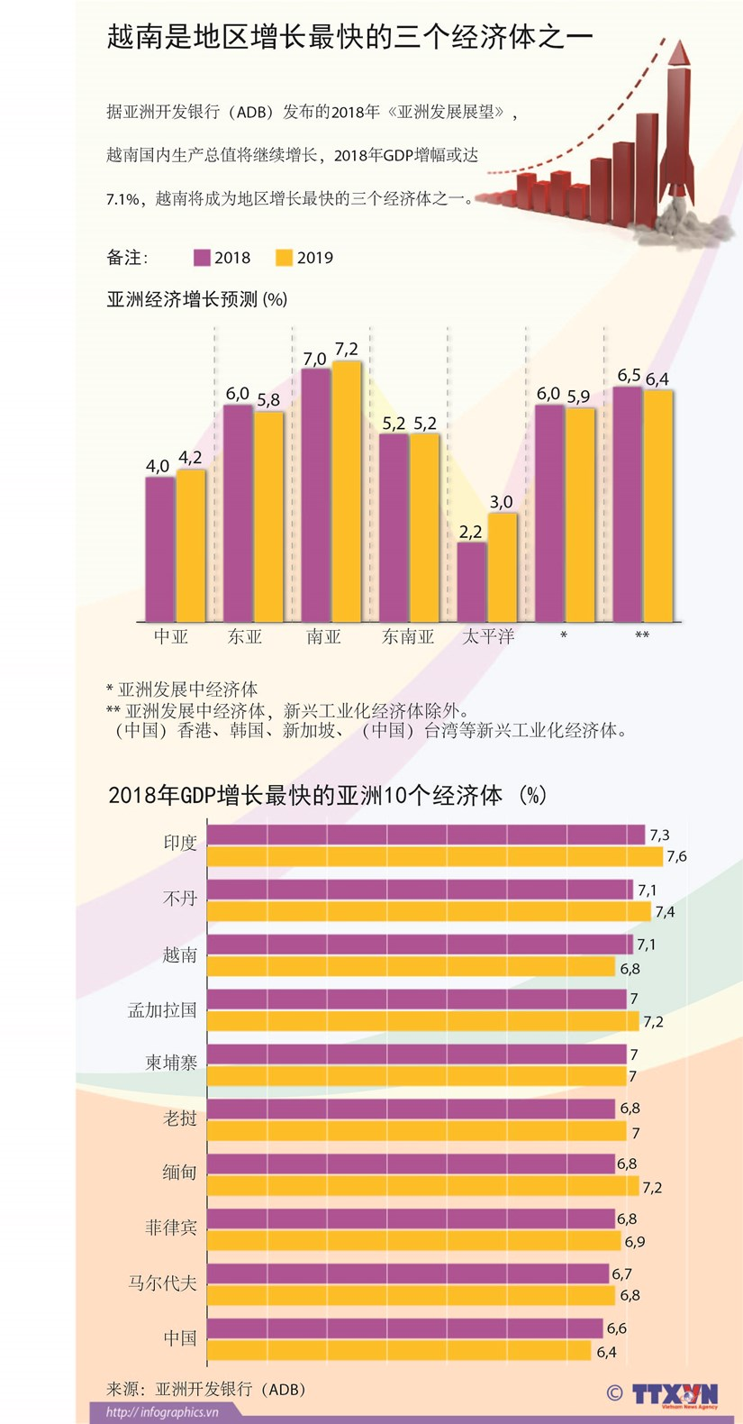 图表新闻:越南是地区增长最快的三个经济体之一 hinh anh 1