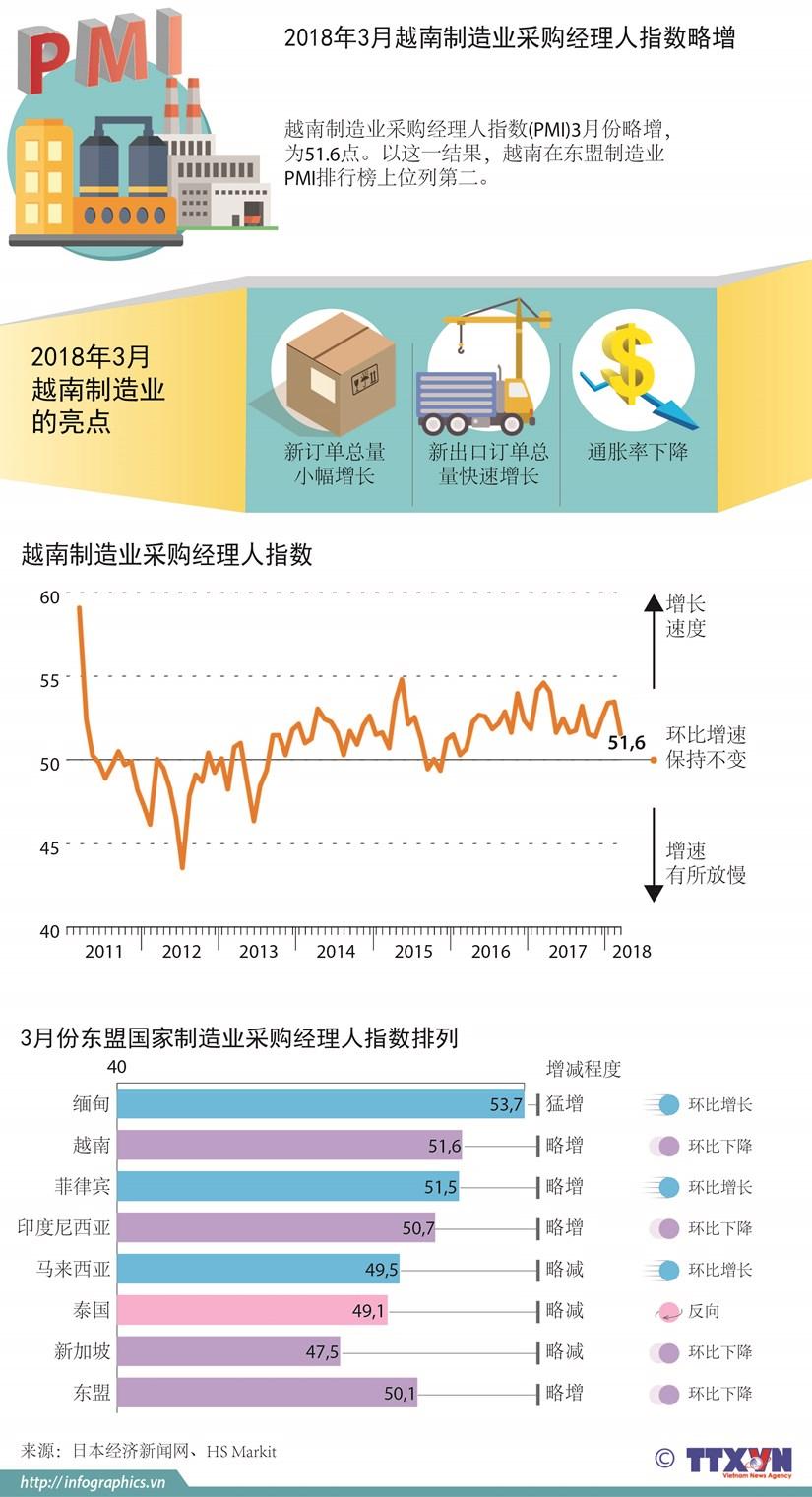 图表新闻:2018年3月越南制造业采购经理人指数略增 hinh anh 1