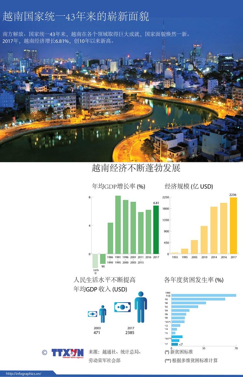 图表新闻:越南国家统一43年来的崭新面貌 hinh anh 1