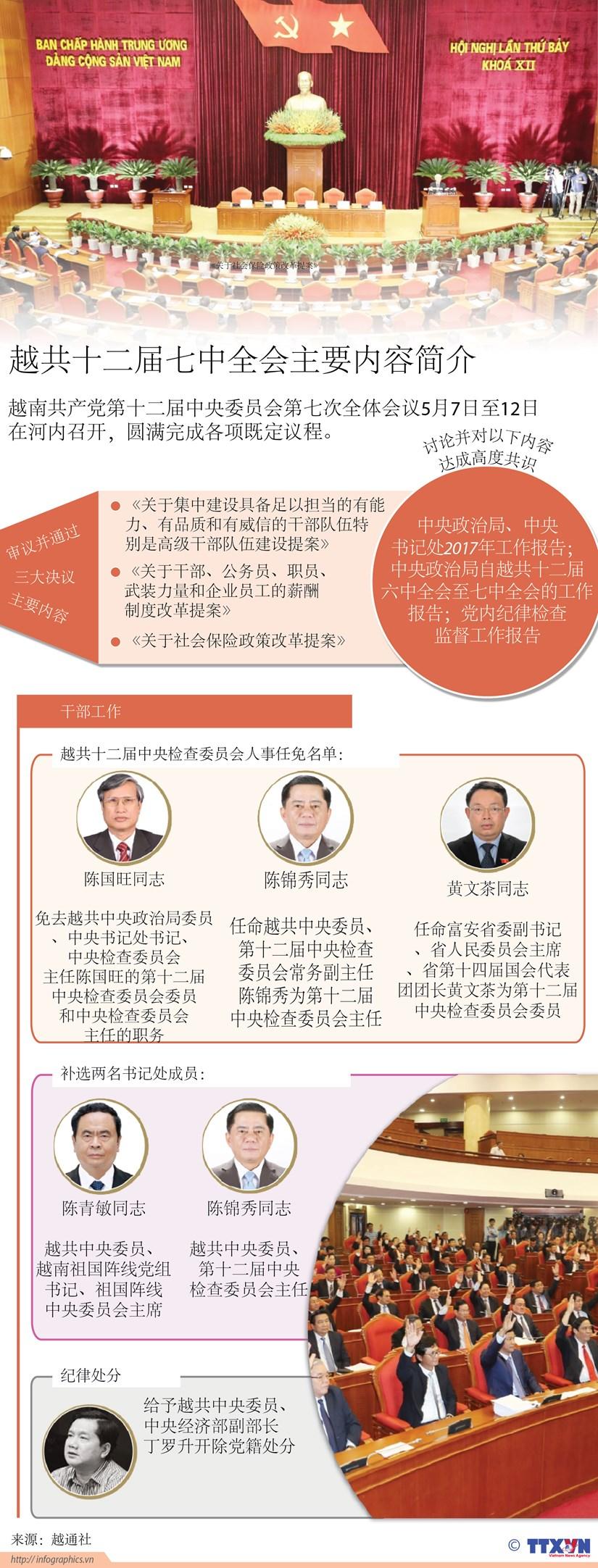 图表新闻:越共十二届七中全会主要内容简介 hinh anh 1