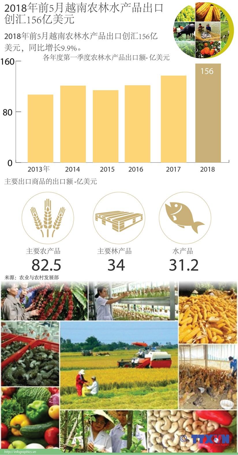图表新闻:2018年前5月越南农林水产品出口创汇156亿美元 hinh anh 1