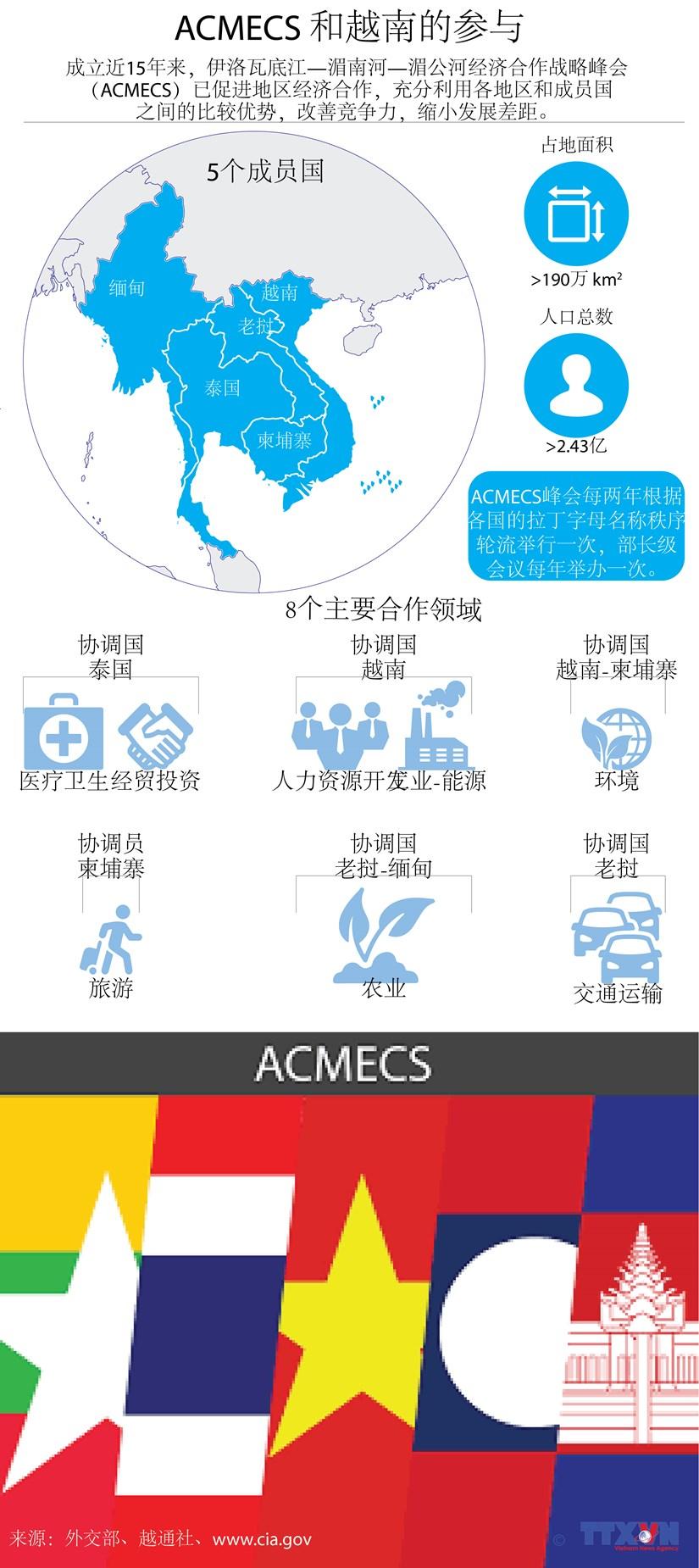 图表新闻:ACMECS 和越南的参与 hinh anh 1