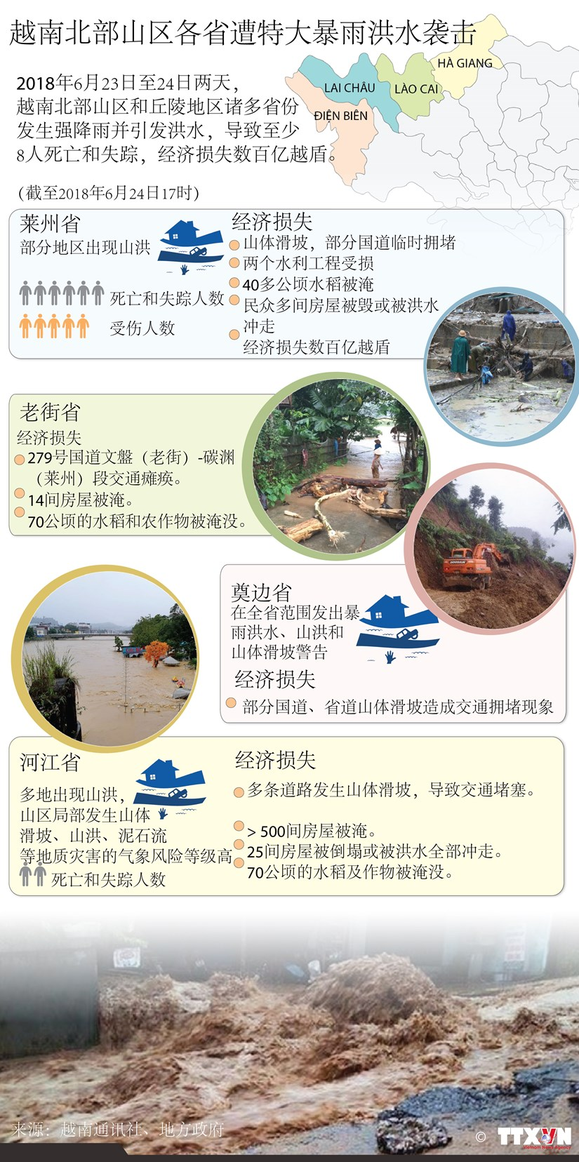 图表新闻:越南北部山区各省遭特大暴雨洪水袭击 经济损失甚大 hinh anh 1