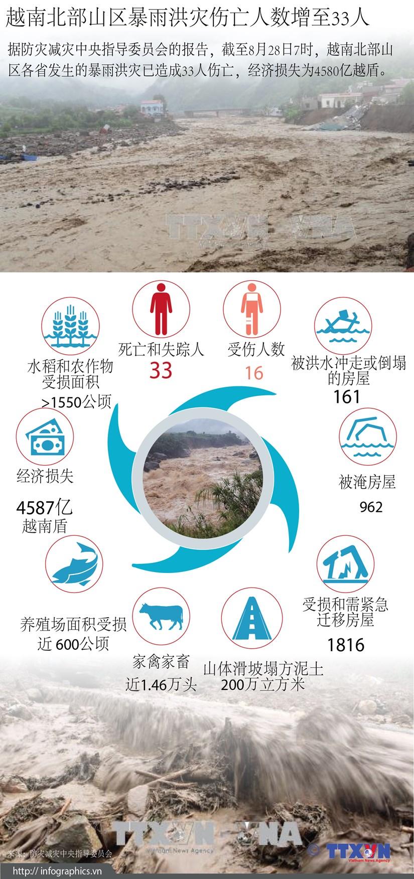 图表新闻:越南北部山区暴雨洪灾伤亡人数增至33人 hinh anh 1