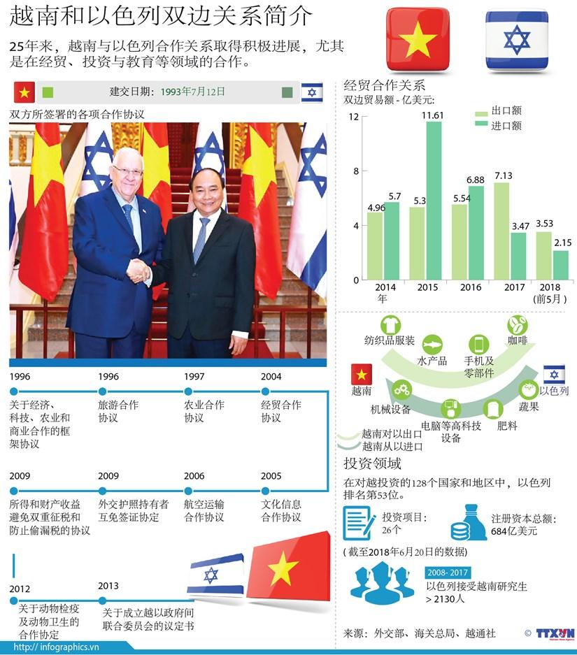 图表新闻:越南和以色列双边关系简介 hinh anh 1